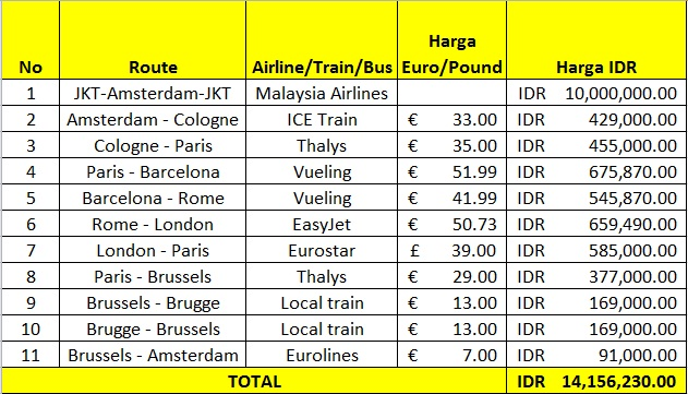 Euro Trip Preparation: This & That (2/5)