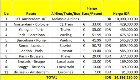 budget transport eropa